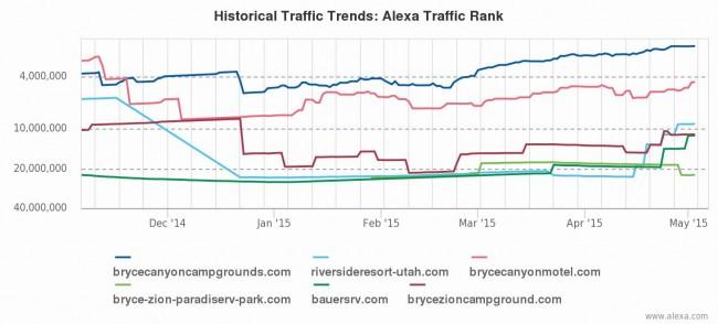 Traffic Ranks for several Bryce RV Parks